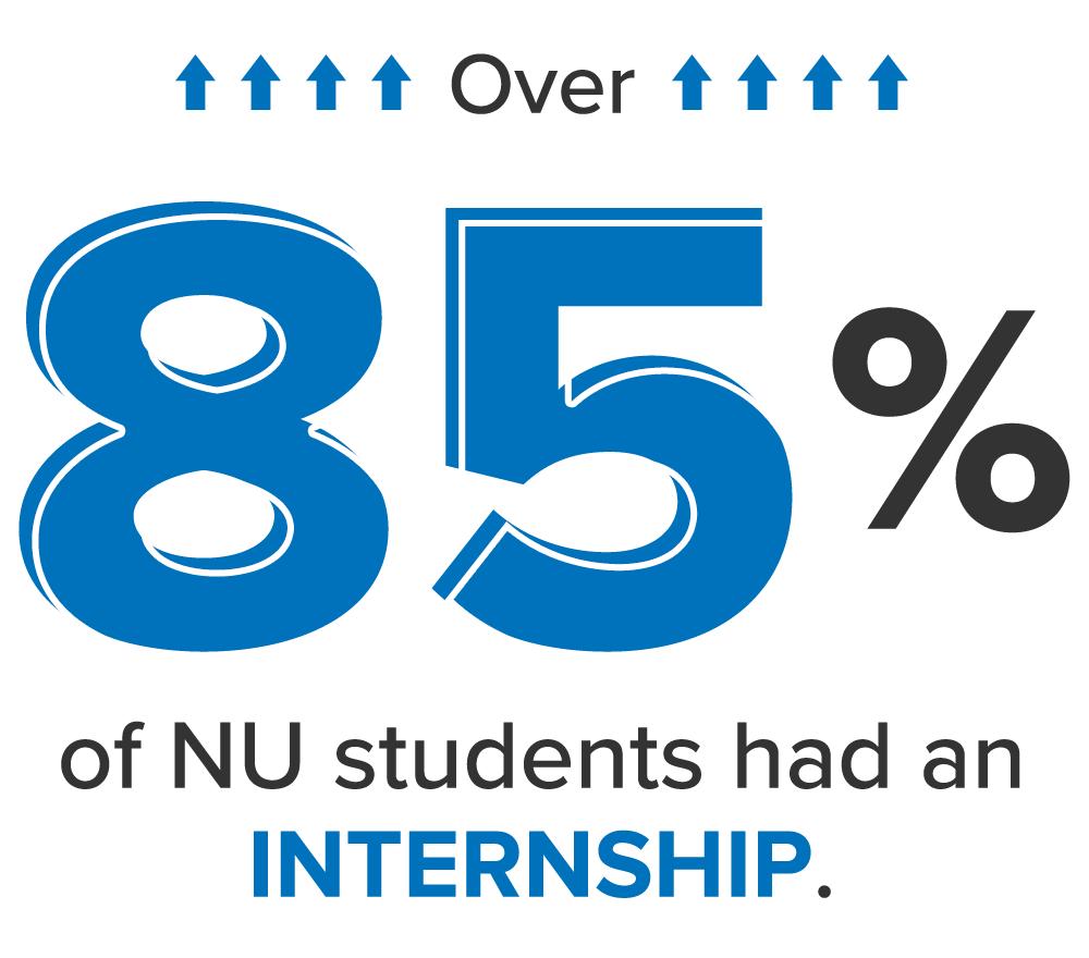 Over 85% of NU students had an internship in 2017-18.