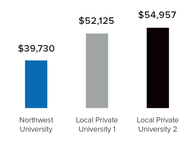 NU's tuition is lower than other local private universities.