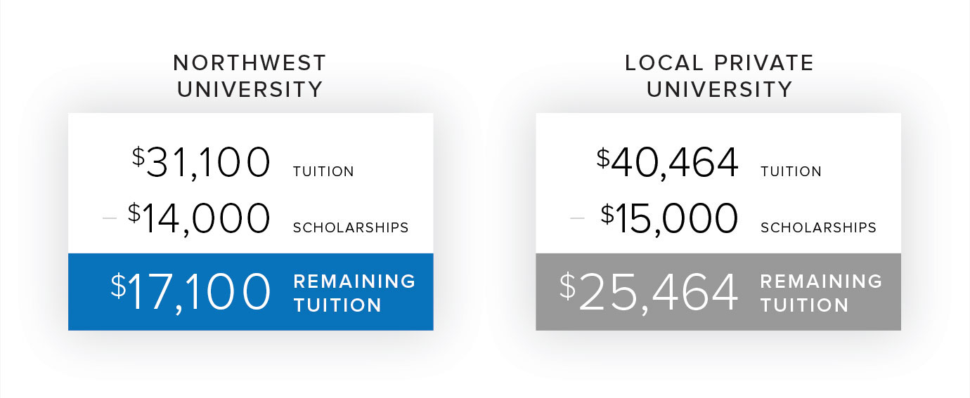 When comparing scholarships, it's smart to look at it's impact on total cost.