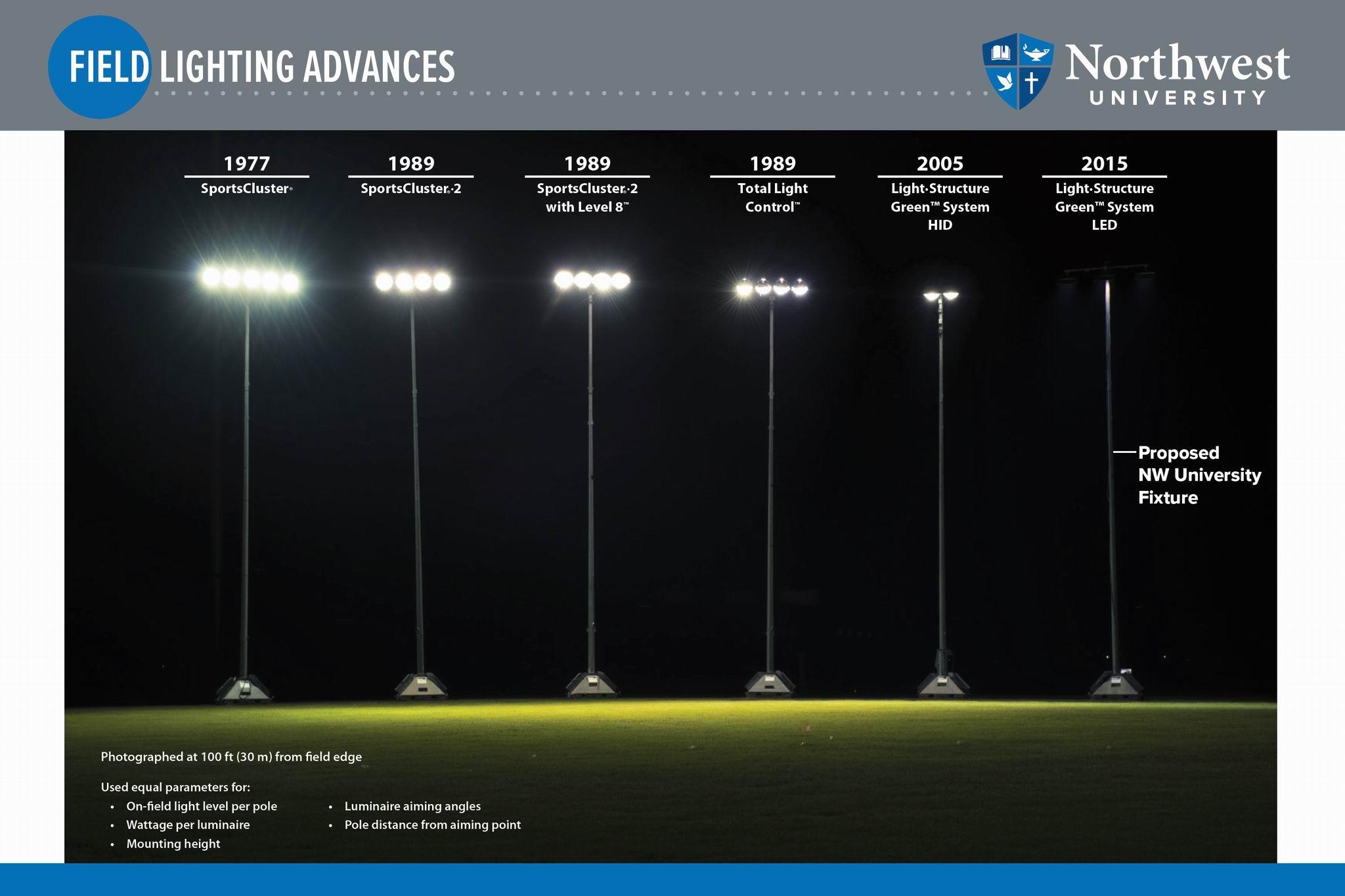 Field Lighting Advances